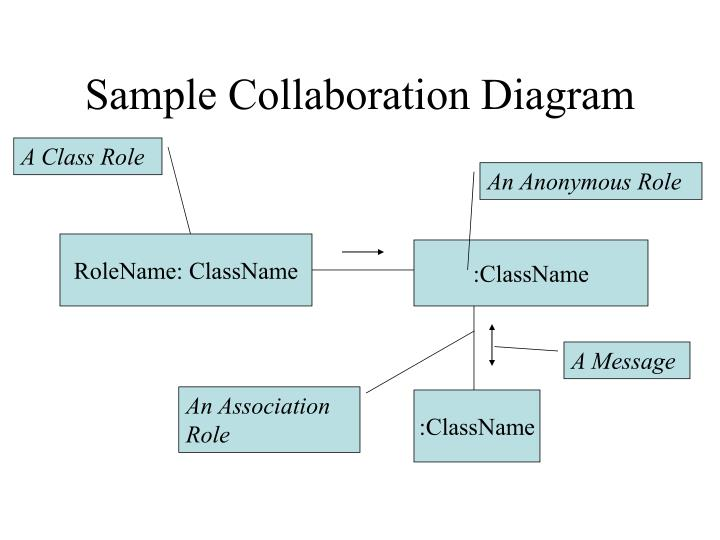 Ppt sequence and collaboration diagrams powerpoint presentation sample collaboration diagram ccuart Images
