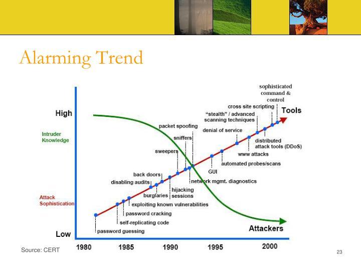 Alarming Trend