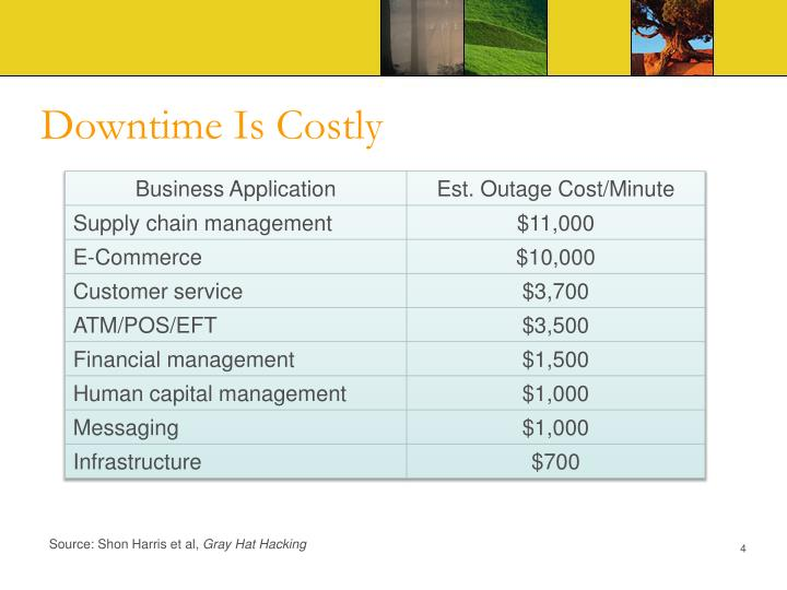 Downtime Is Costly