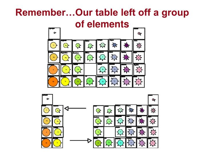 Remember…Our table left off a group of elements
