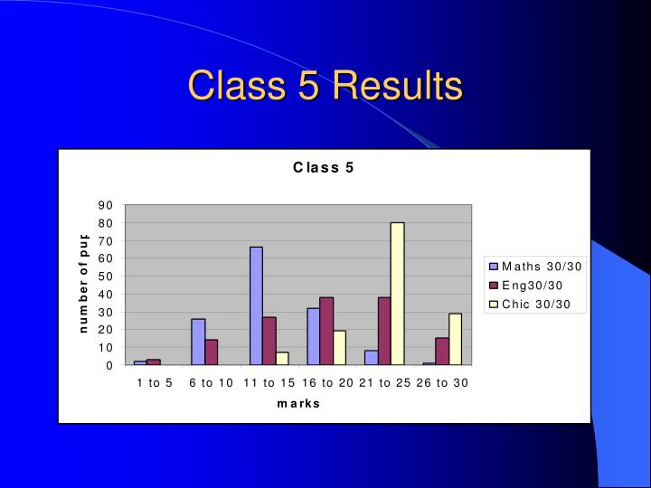 Class 5 Results