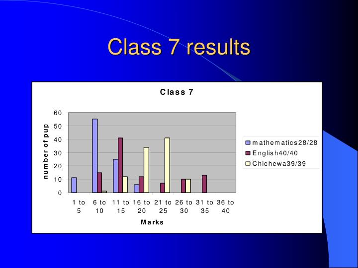 Class 7 results