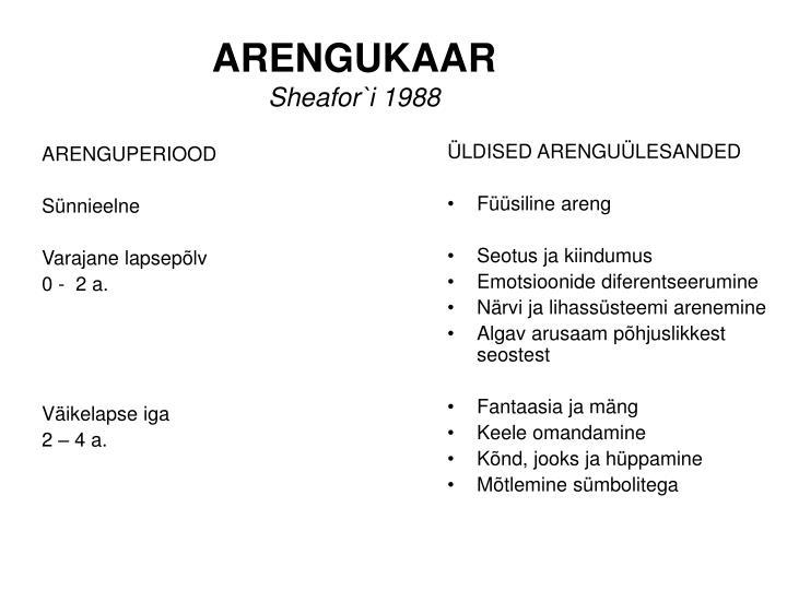 Arengukaar sheafor i 1988