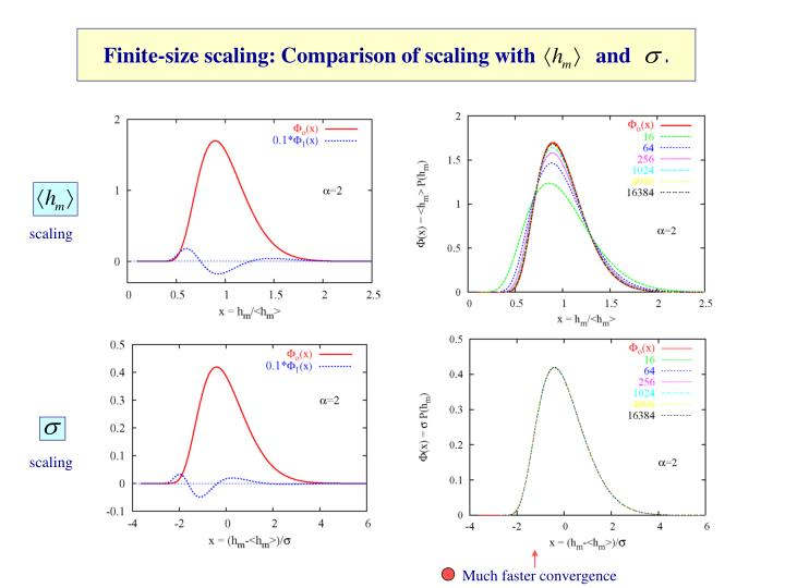 Finite-size scaling: Comparison of scaling with           and      .