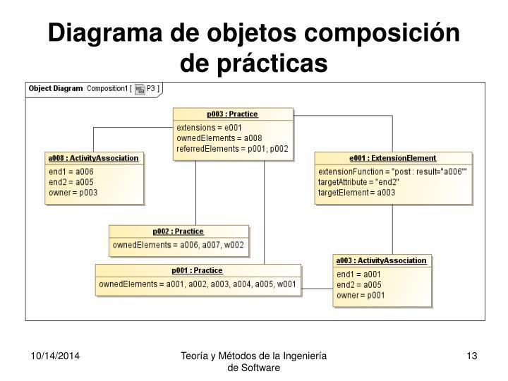 Diagrama de objetos composición de prácticas