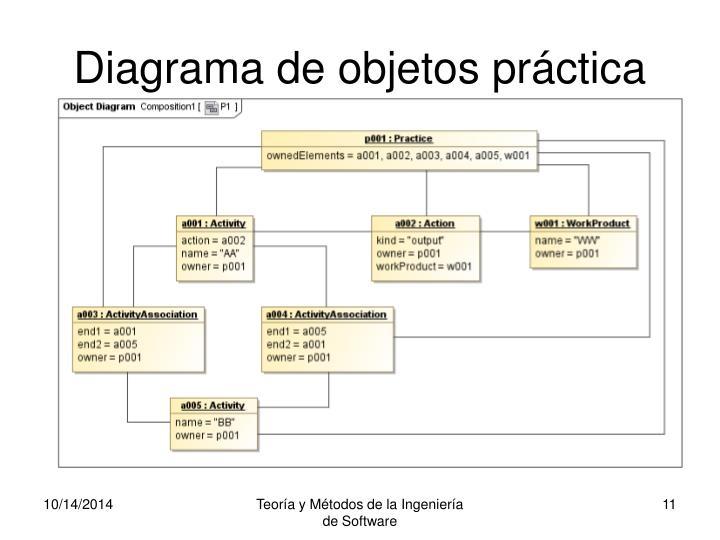 Diagrama de objetos práctica