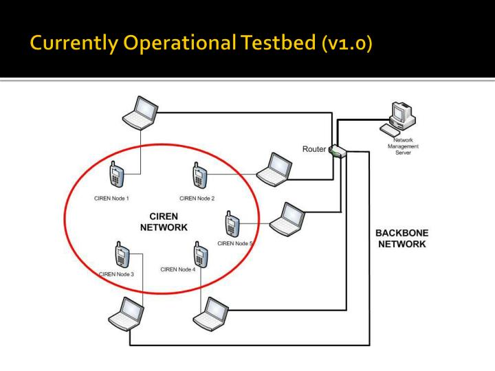 Currently Operational Testbed (v1.0)