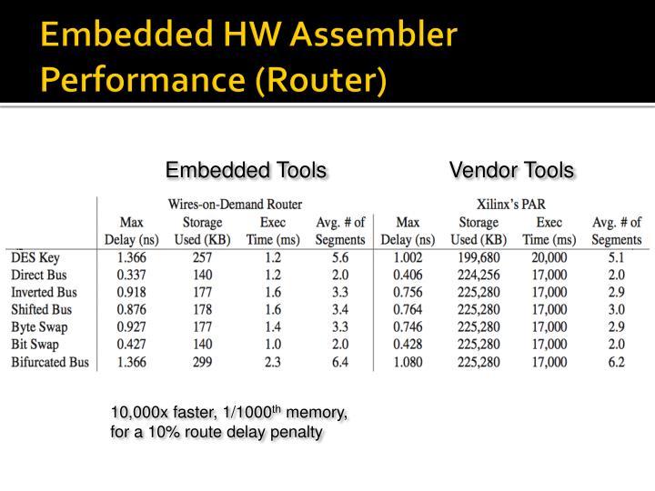 Embedded HW Assembler Performance (Router)