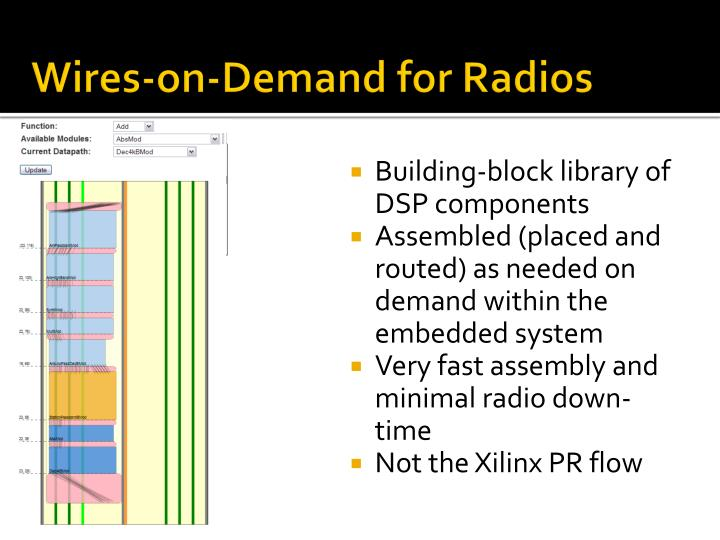 Wires-on-Demand for Radios
