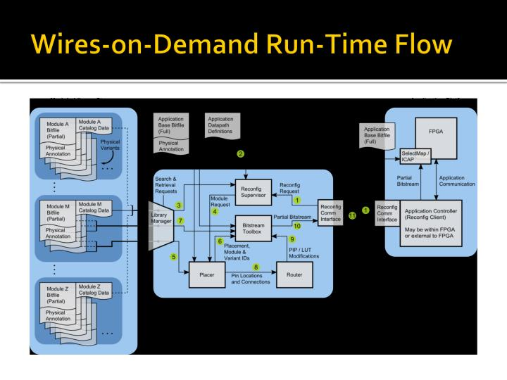 Wires-on-Demand Run-Time Flow