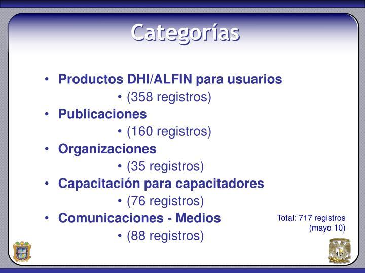 Productos DHI/ALFIN para usuarios