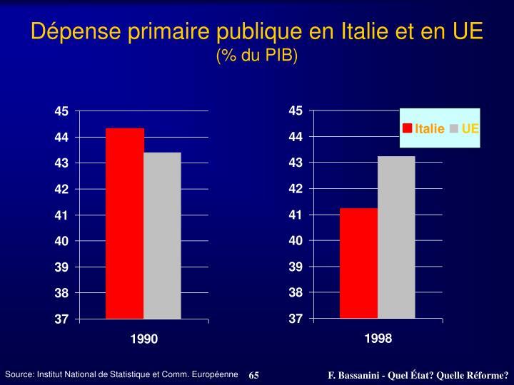 Dépense primaire publique en Italie et en UE