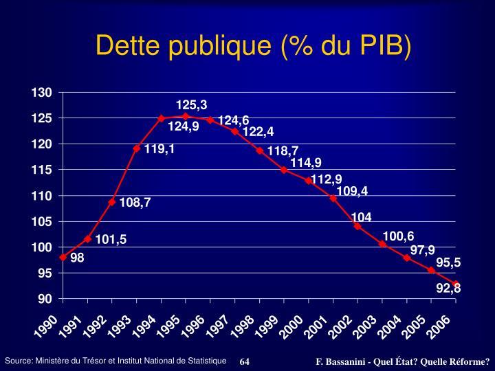 Dette publique (% du PIB)