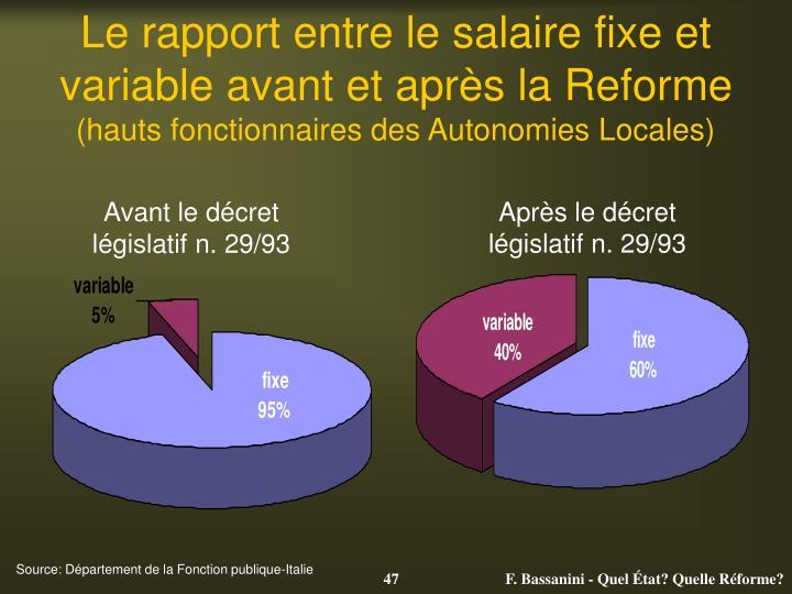 Le rapport entre le salaire fixe et variable avant et après la Reforme