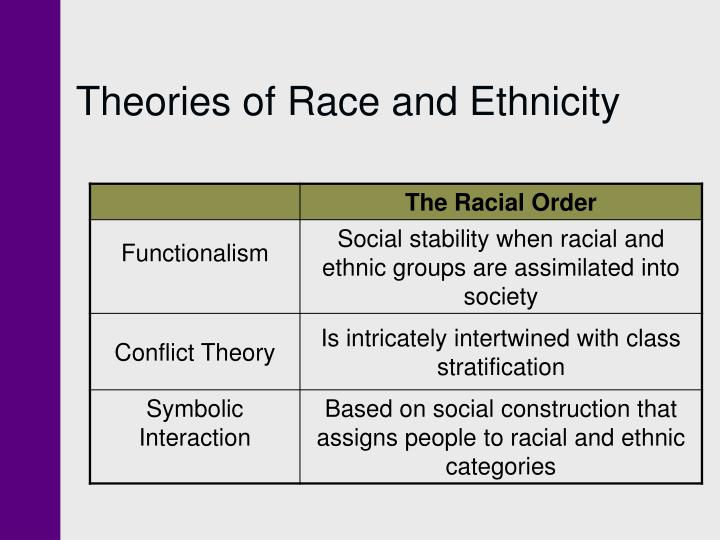 differences between functionalism conflict theory and symbolic interactionism Comparison of functionalism and symbolic english, abstract: both functionalism and symbolic interactionism are sociological theories ie sets of ideas which.