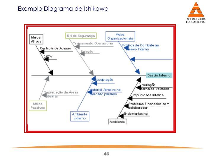 Exemplo Diagrama de Ishikawa