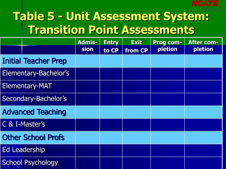 Table 5 - Unit Assessment System: Transition Point Assessments