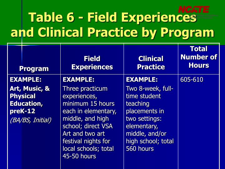 Table 6 - Field Experiences