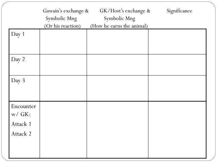 Gawain's exchange &        GK/Host's exchange &            Significance