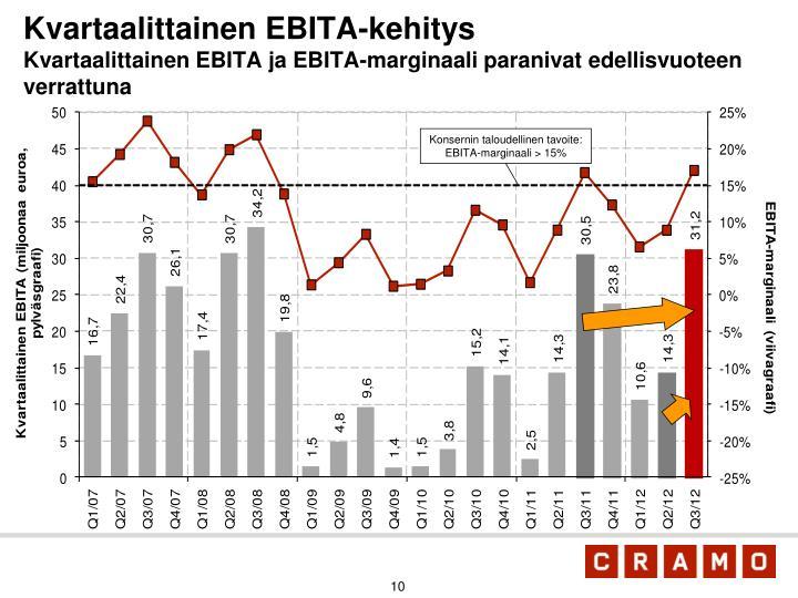 Kvartaalittainen EBITA-kehitys