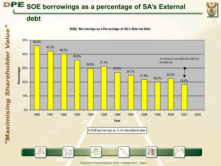 SOE borrowings as a percentage of SA's External debt