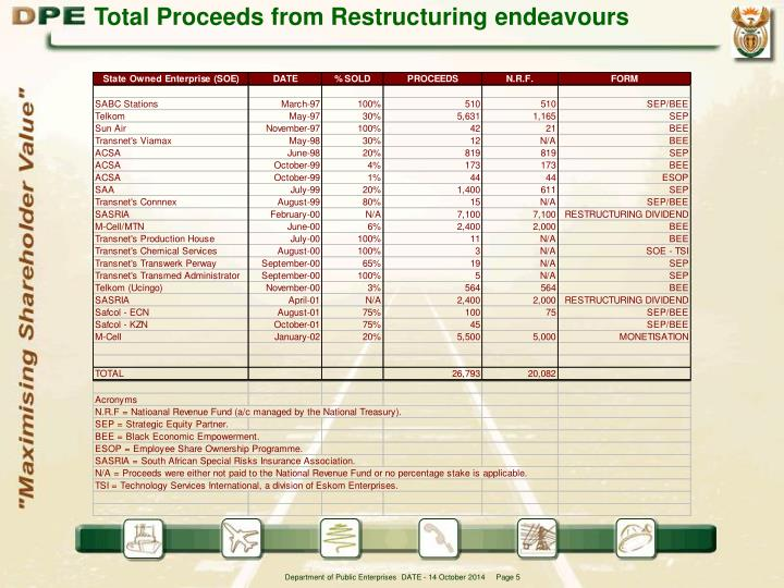 Total Proceeds from Restructuring endeavours