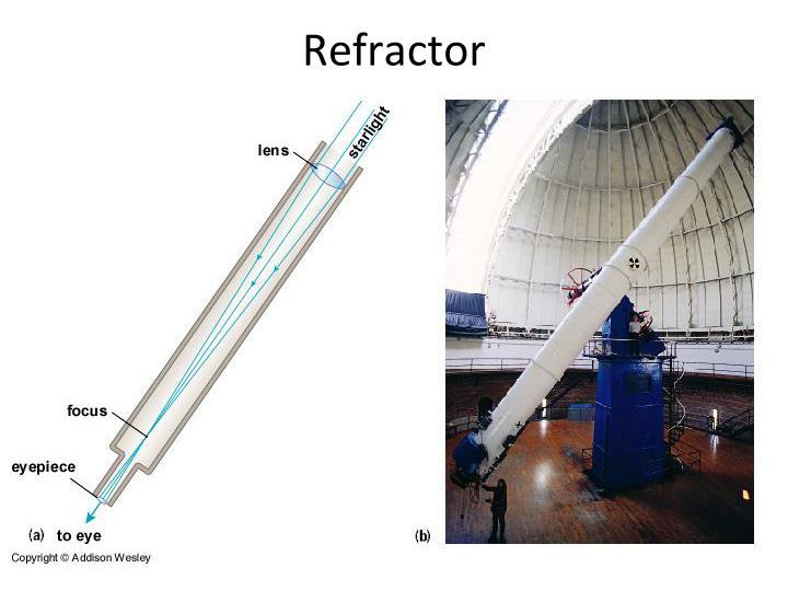 Refractor