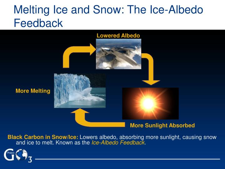Melting Ice and Snow: The Ice-Albedo Feedback