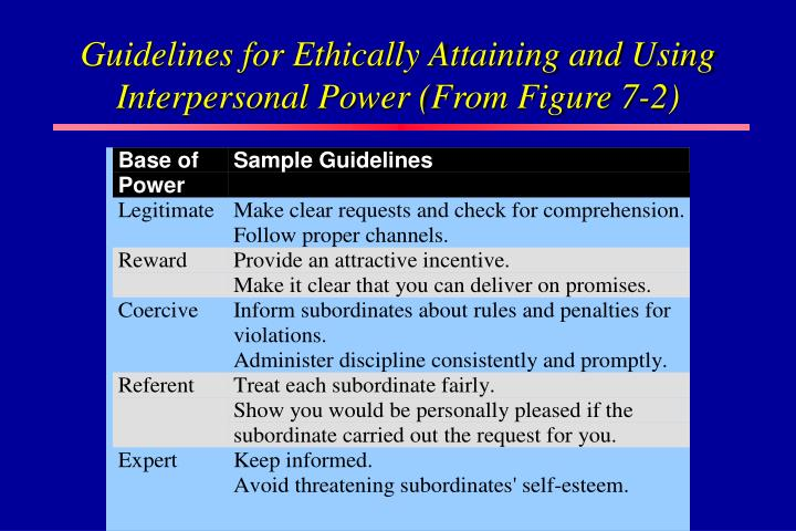 Guidelines for Ethically Attaining and Using Interpersonal Power (From Figure 7-2)