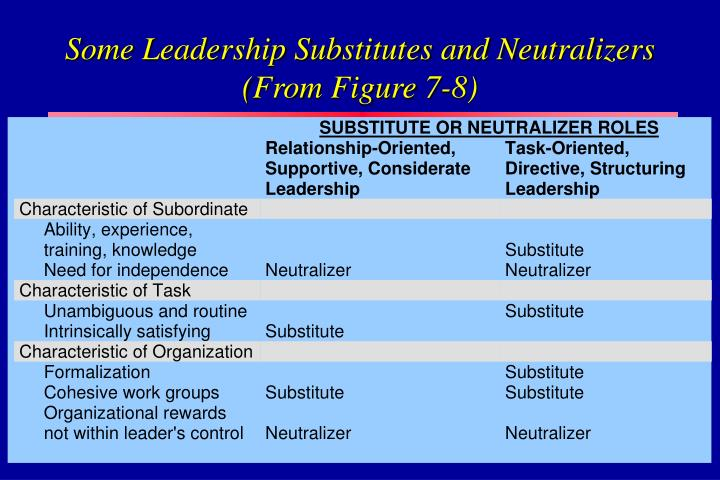Some Leadership Substitutes and Neutralizers