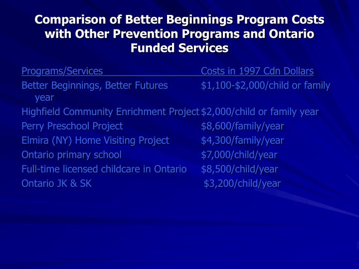 Comparison of Better Beginnings Program Costs with Other Prevention Programs and Ontario Funded Services