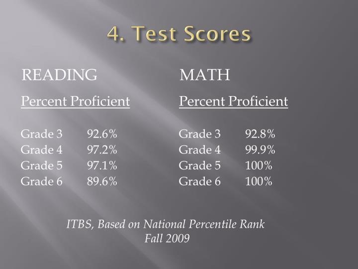 4. Test Scores