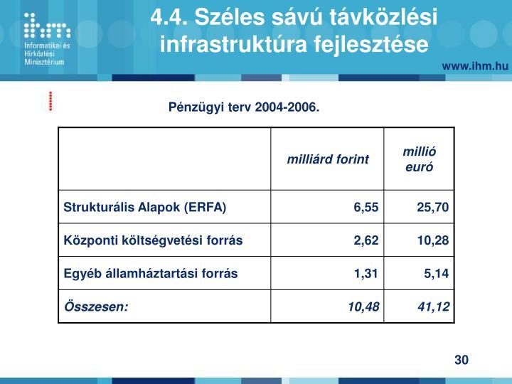 Pénzügyi terv 2004-2006.