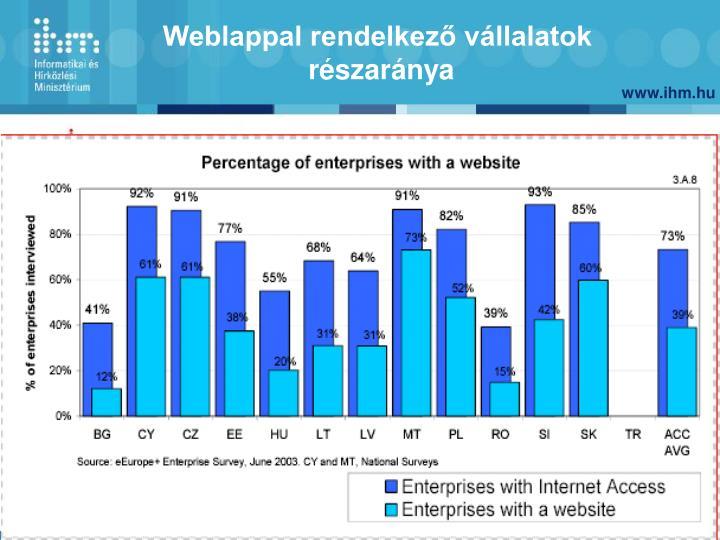 Weblappal rendelkező vállalatok