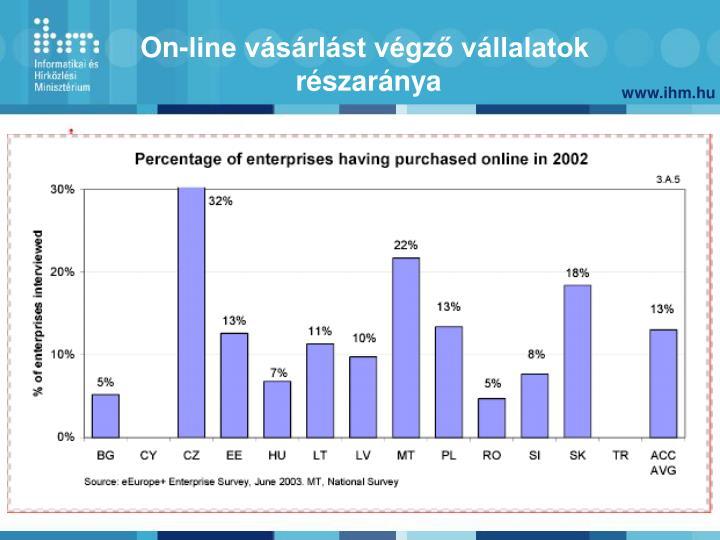 On-line vásárlást végző vállalatok