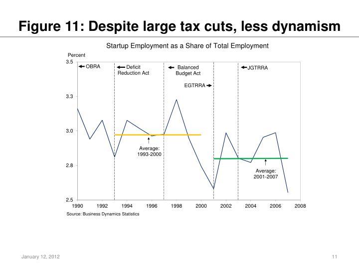 Figure 11: Despite large tax cuts, less dynamism