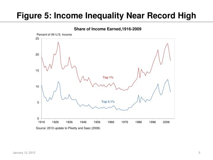 Figure 5: Income Inequality Near Record High