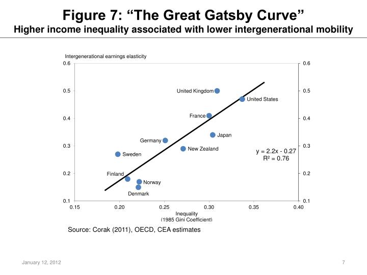 """Figure 7: """"The Great Gatsby Curve"""""""