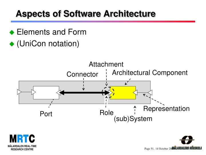 Aspects of Software Architecture