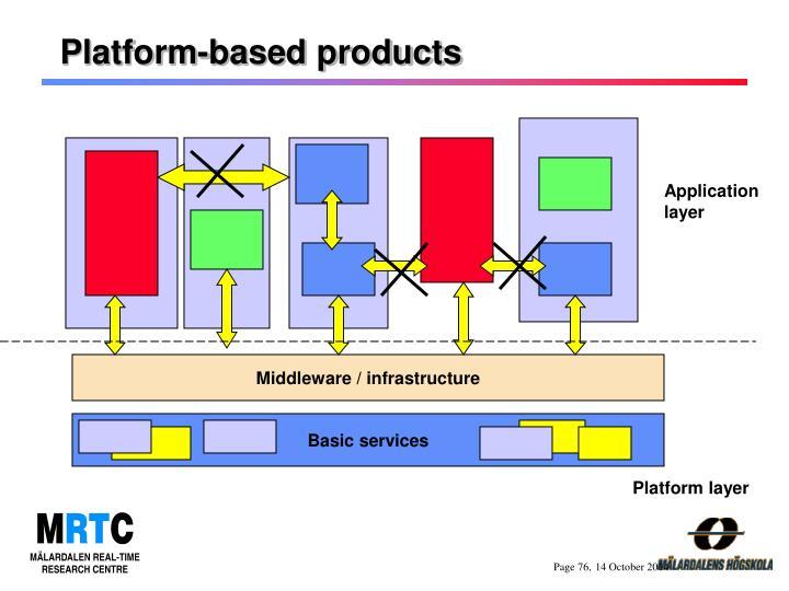 Platform-based products