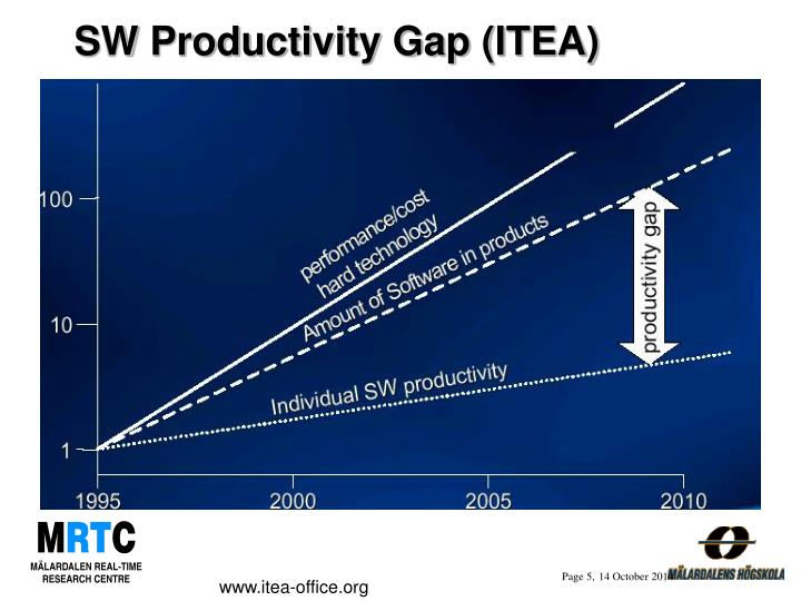 SW Productivity Gap (ITEA)