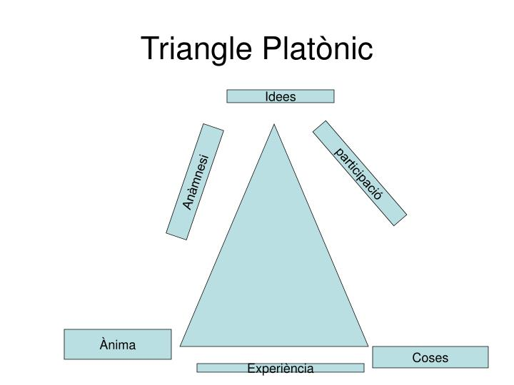 Triangle Platònic
