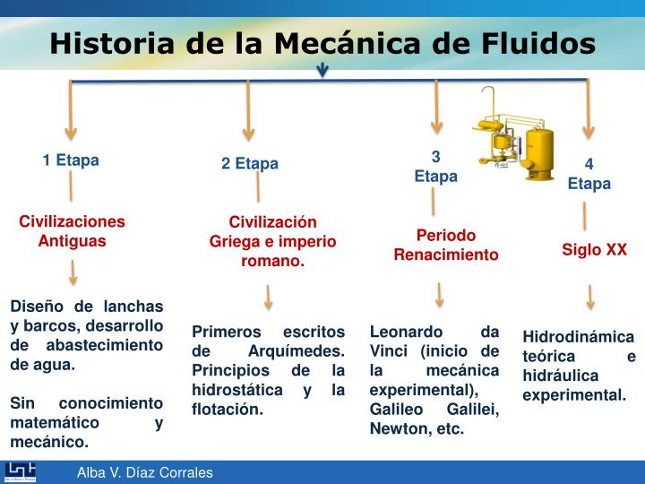 Historia de la Mecánica de Fluidos
