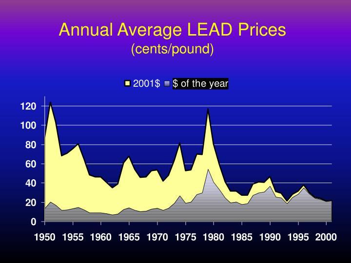 Annual Average LEAD Prices