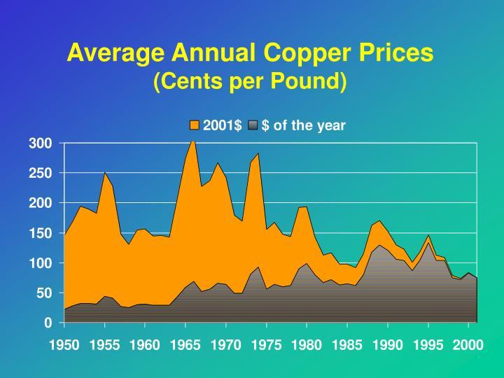 Average Annual Copper Prices