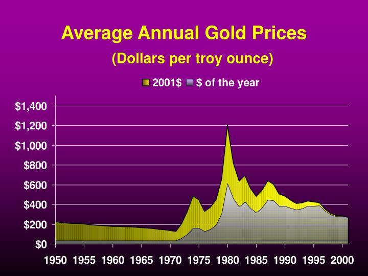 Average Annual Gold Prices