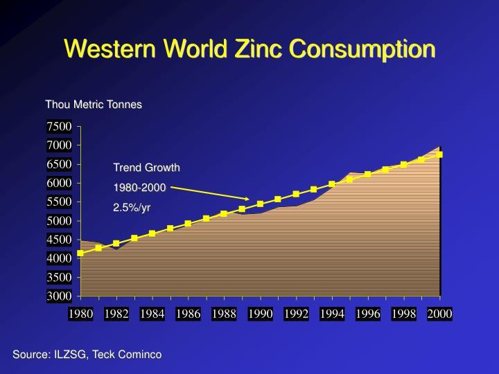 Western World Zinc Consumption