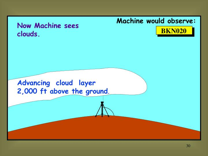 Machine would observe: