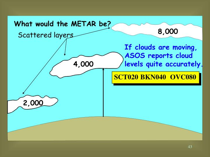 What would the METAR be?