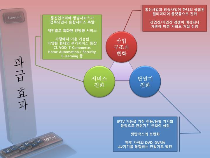 통신사업과 방송사업이 하나의 융합된 멀티미디어 플랫폼으로 진화